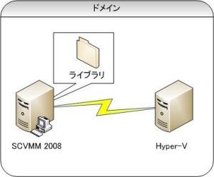 SCVMM 対応